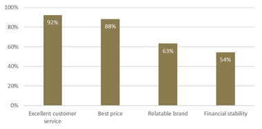 Graphs, Benefits of personalised experiences